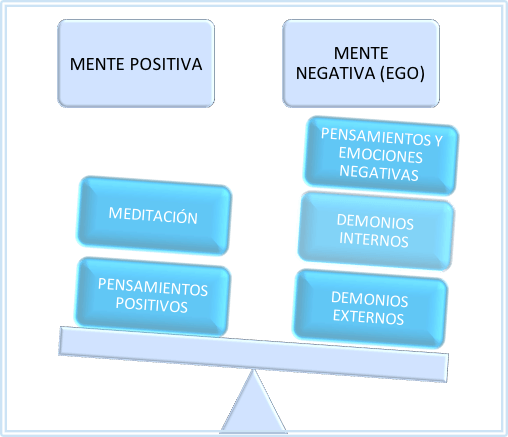 si predomina la mente negativa
