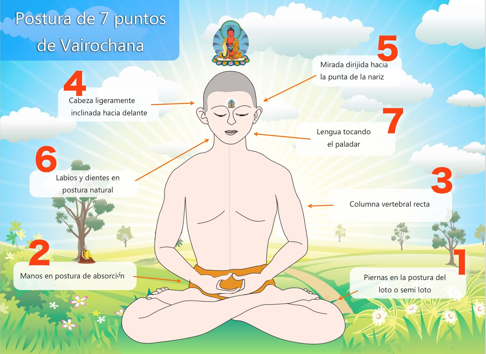postura de los siete puntos de Vairochana